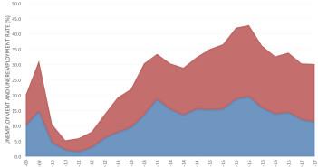 Geoscientist unemployment and under-employment in Australia June 2009 – June 2017