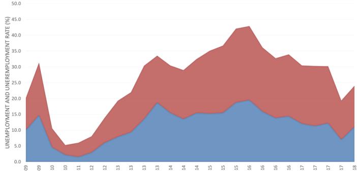 Geoscientist employment and under-employment in Australia June 2009 – March 2018